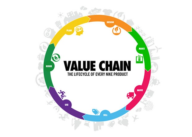 value chain analysis veja shoes The purpose of this site is to comparatively analyze nike and under armour home introduction vrio analysis business strategies corporate strategies performance analysis financial ratio analysis pest analysis funneling approach production and supply chain management.